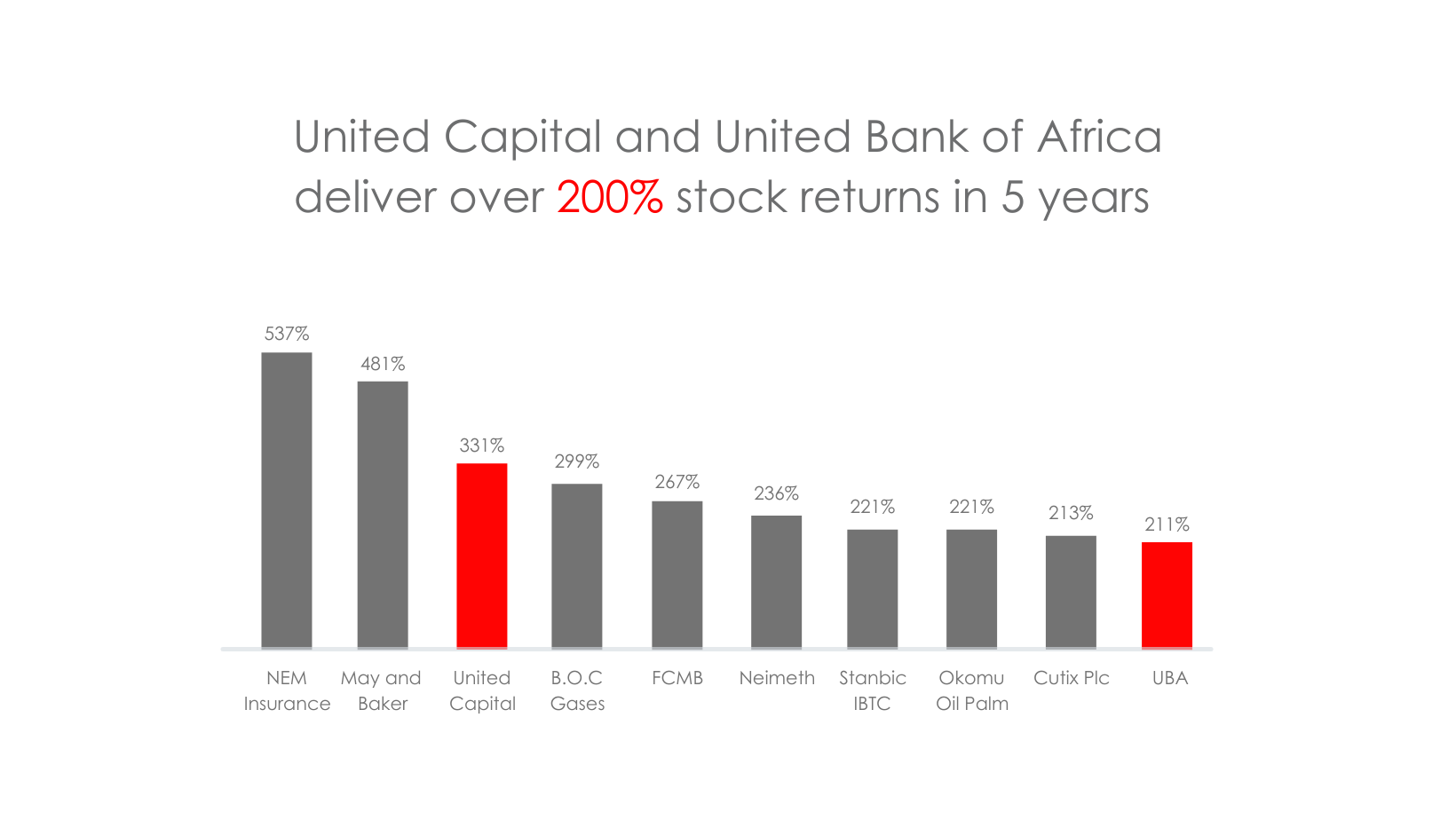 United Capital and United Bank of Africa deliver over 200% stock returns in 5 years